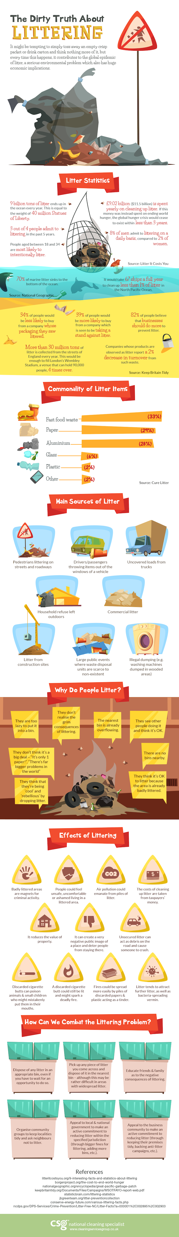 The Dirty Truth About Littering Infographic